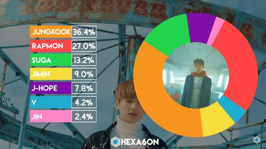 how to make kpop line distribution videos