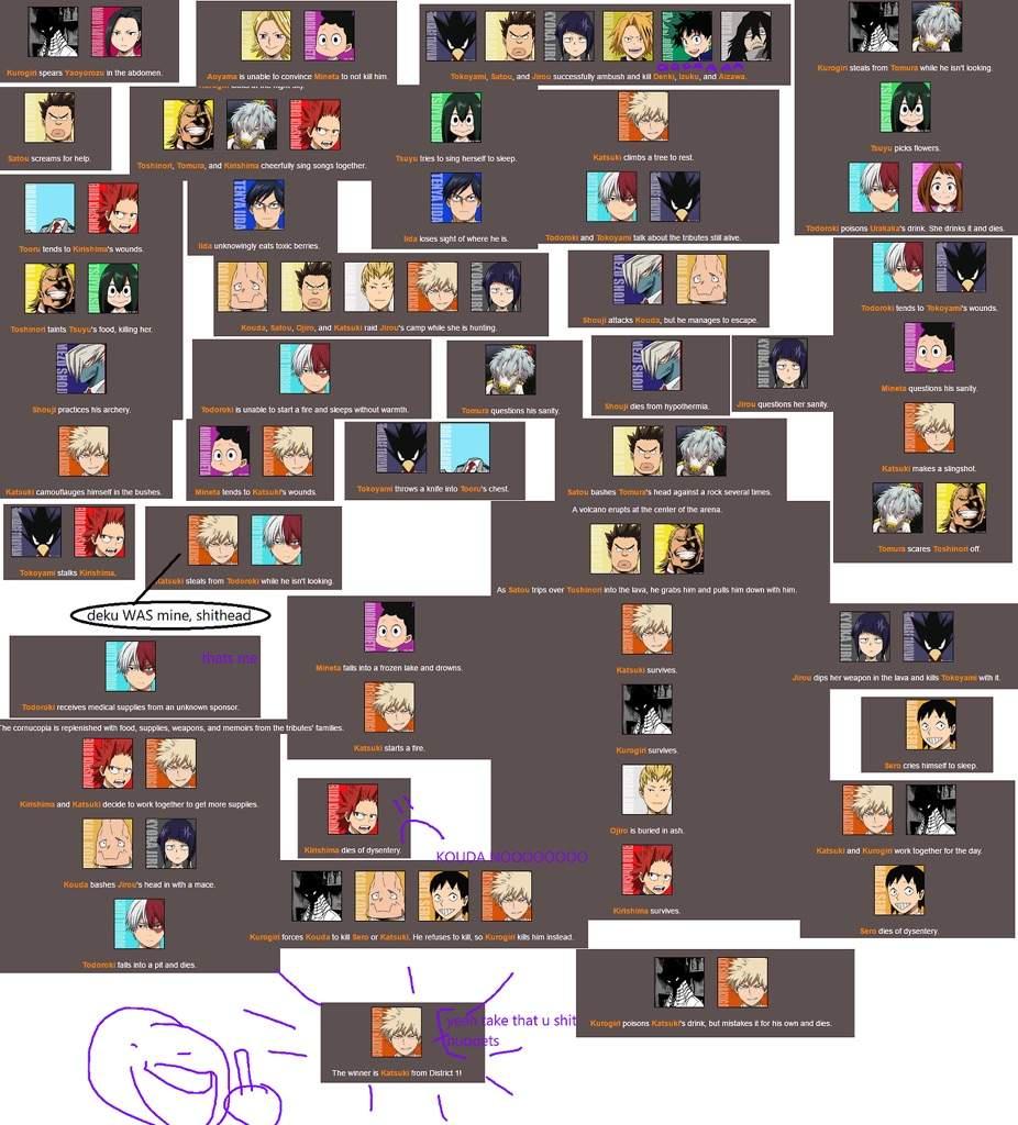 bnha hunger games djdbfknf | My Hero Academia Amino