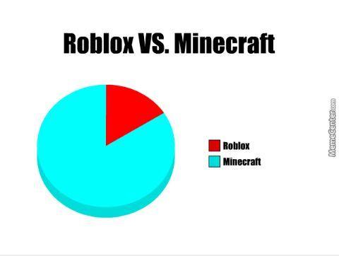Roblox Y Minecraft Blog Divertido E Informativo Minecraft Amino