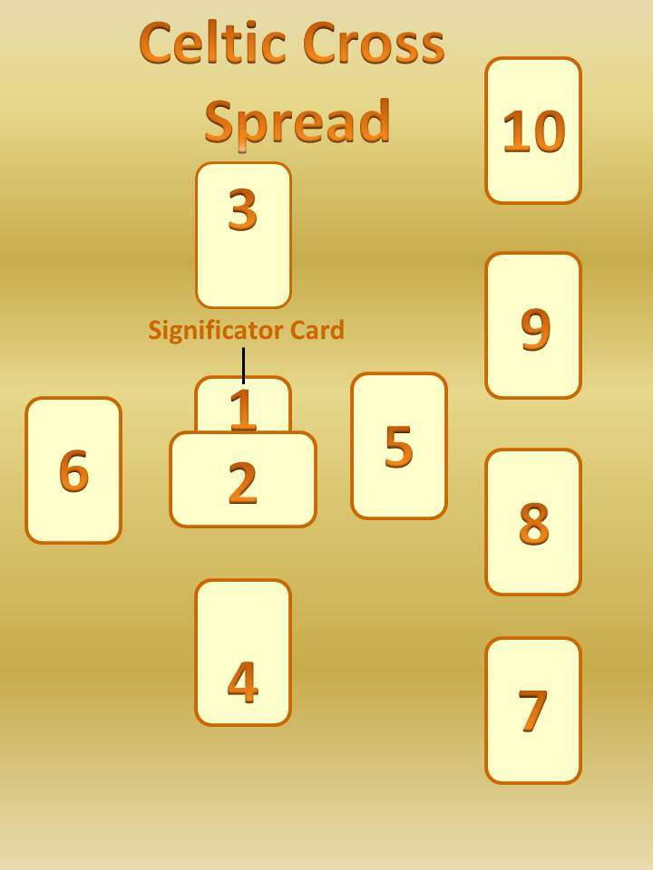 Use Tarot To Plan Your Business Tarot Reading Case Study: Tarot Cards: Spreads