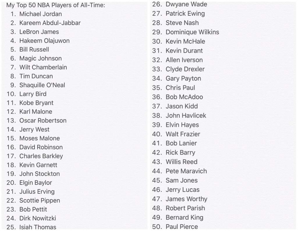 Top 50 Nba Players Of All Time Hardwood Amino