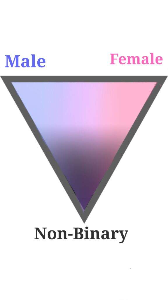 The Gender Triangle!!   LGBT+ Amino