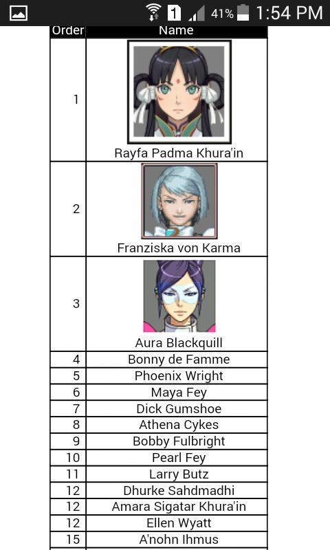 Ace Attorney Character Sorter Phoenix Wright Amino