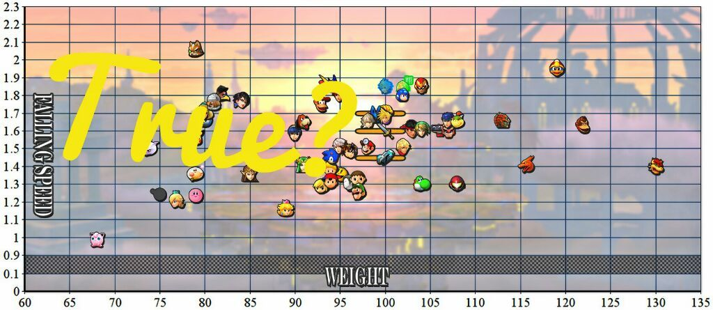 Smash Theory Is The Weight Chart True Smash Amino