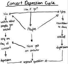 The 9 phases of Post Concert Depression(PCD) | ARMY's Amino