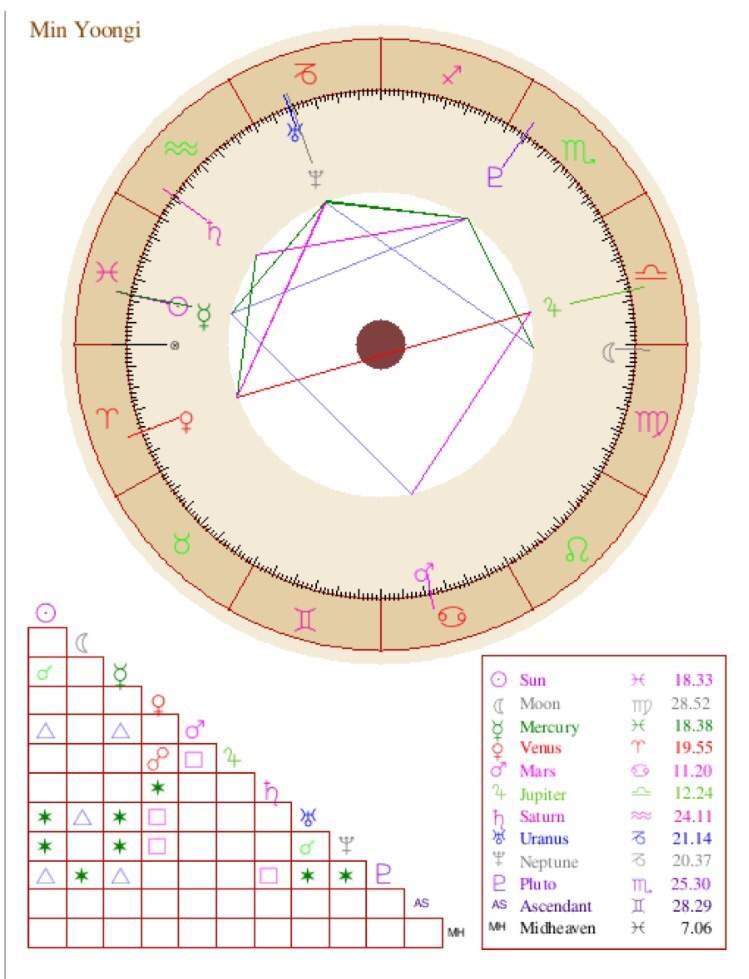 Min Yoongi Basic Natal Chart Reading Armys Amino