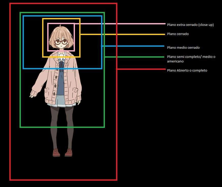 Planos y cámaras: perspectiva en el anime | •Anime• Amino