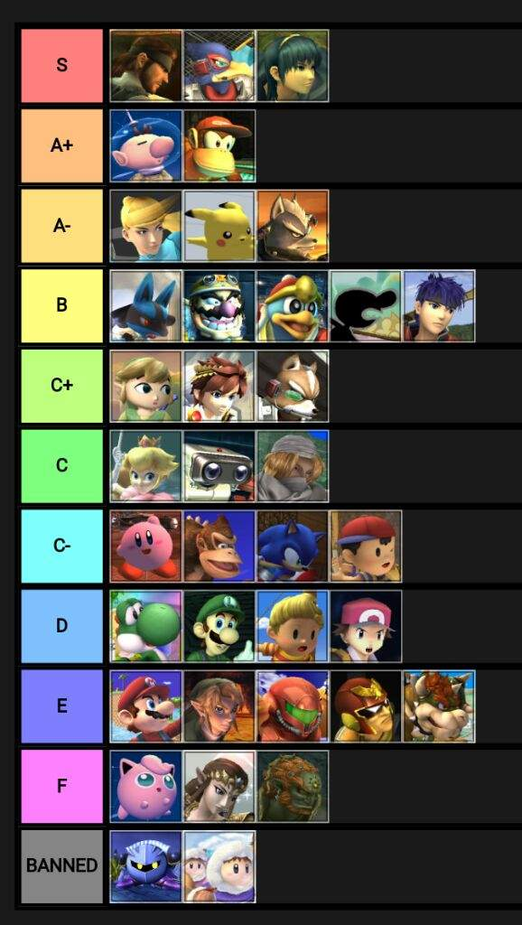 ssbb top tier list