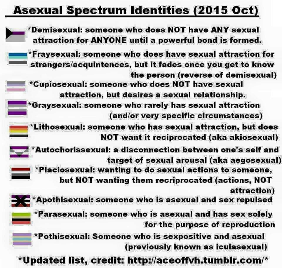 Asexual spectrum list
