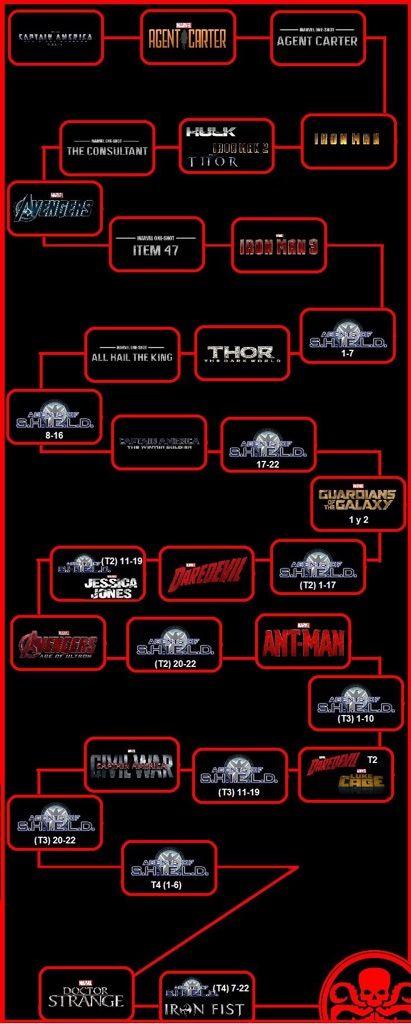 Marvel Chronologisch