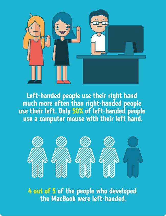 13 Incredible Facts About Left Handed People Good Vibes Amino