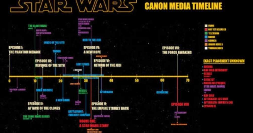 What Is Independent Canon Star Wars Amino