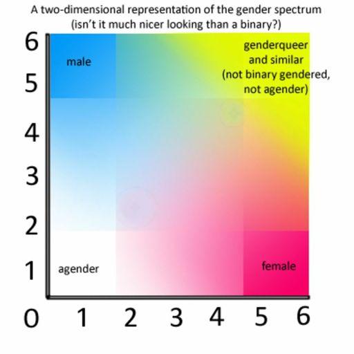 Espectro de la Anatomía Sexual Humana: Intersexualidad   •LGBT+ ...
