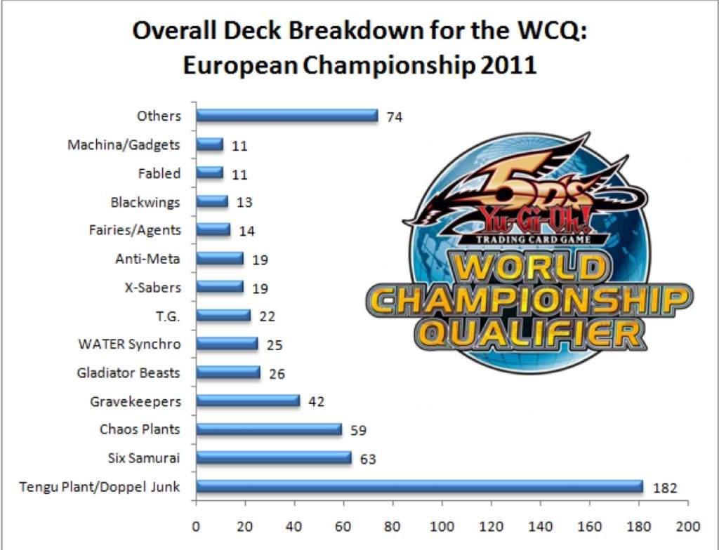 World Championship Deck Builds