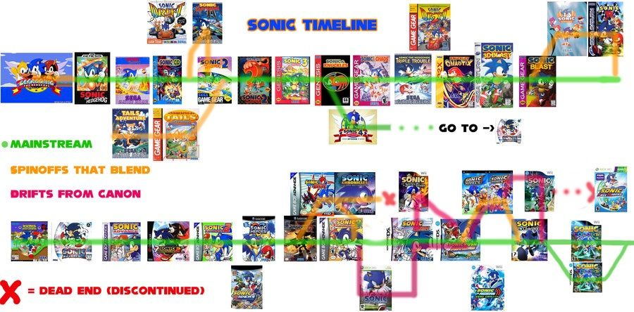 the sonic gaming universe what is cannon sonic the hedgehog amino