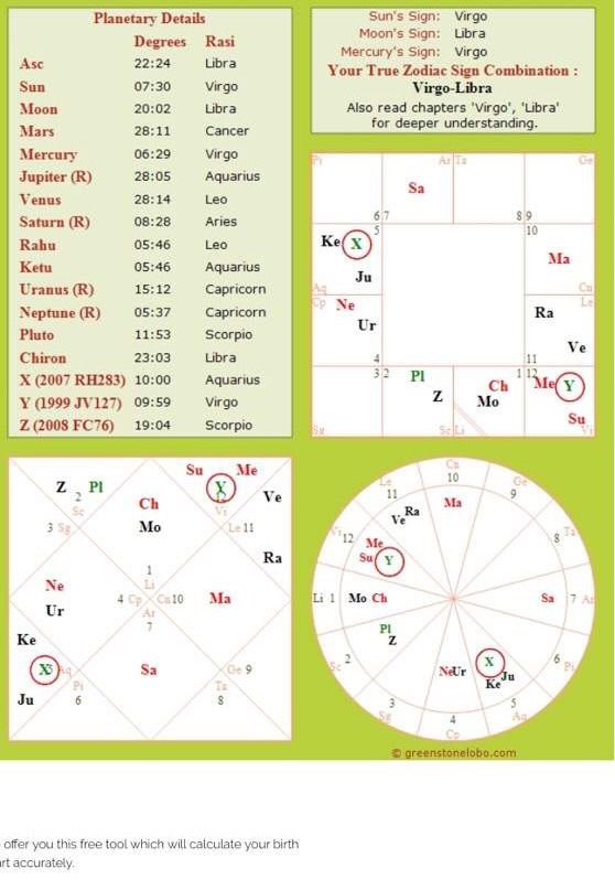 My Real Birth Chart With Time Of