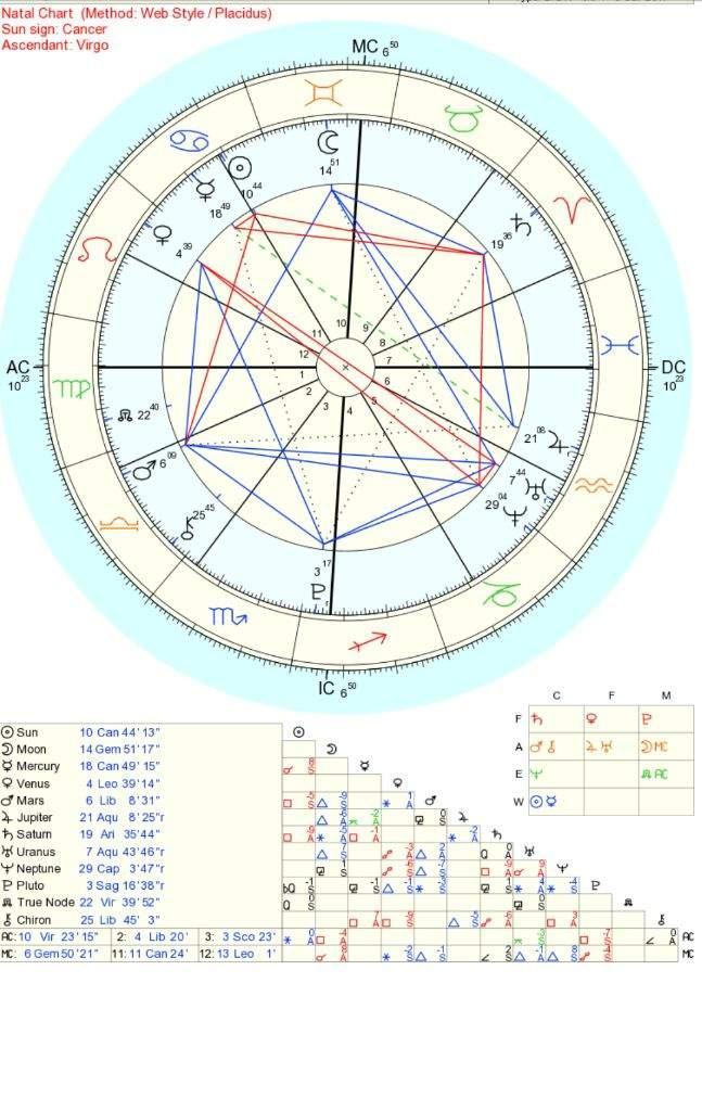 Charts Caf Astrology Vs Astro Zodiac Amino