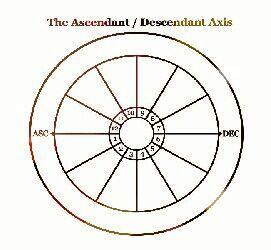 You Vs  the World: The Ascendant/Descendant Axis | Zodiac Amino
