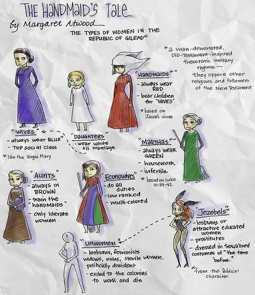 """Resultado de imagen de """"El cuento de la criada"""" de Margaret Atwood"""