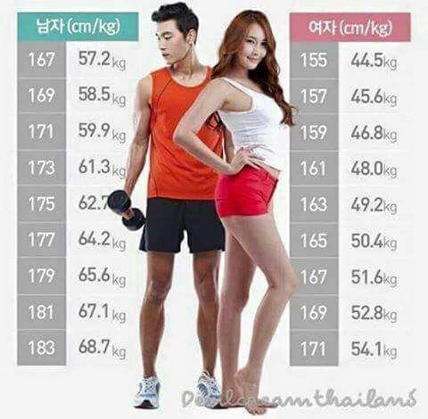 peso ideal para 1 58 feminino