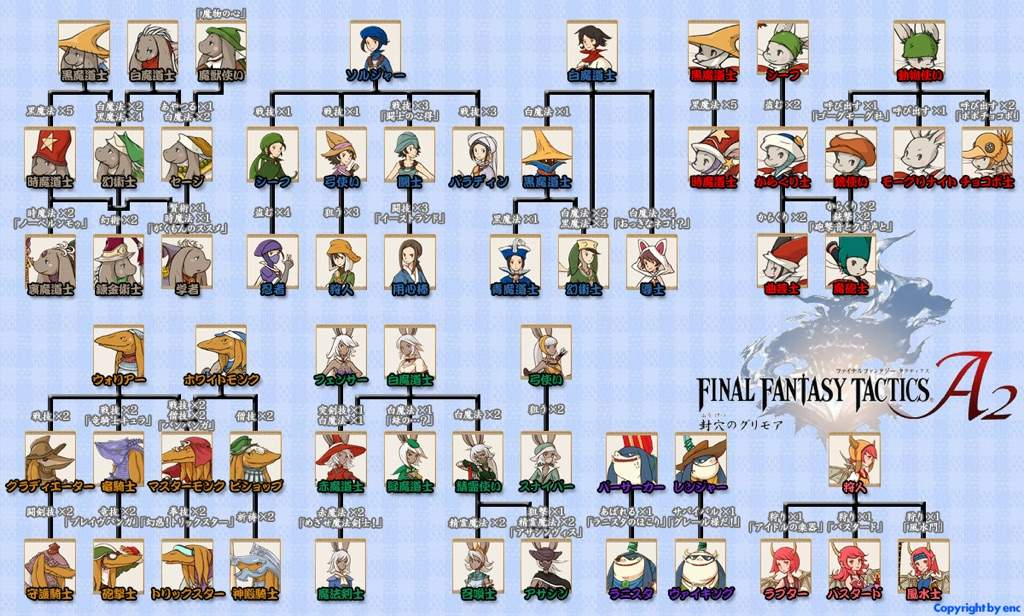 Final Fantasy Tactics A2 Grimoire Of The Rift Wiki Final Fantasy Amino