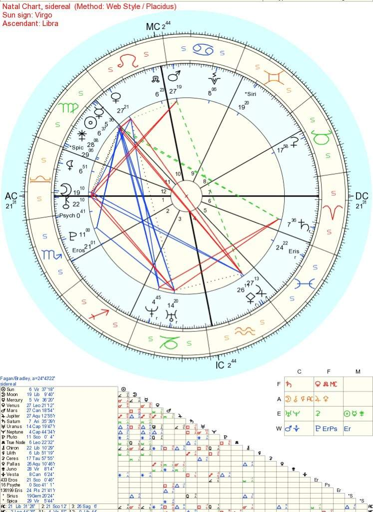 Do I Have A Stellium This Is My Sidereal Birth Chart Zodiac Amino