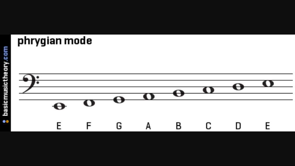 What are Modes? | Metal Amino