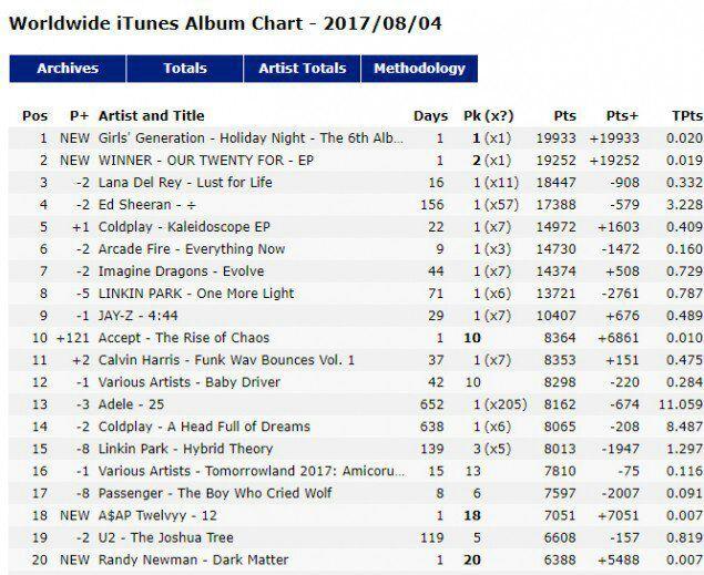 Girls' Generation top iTunes 'World Album' Chart, WINNER