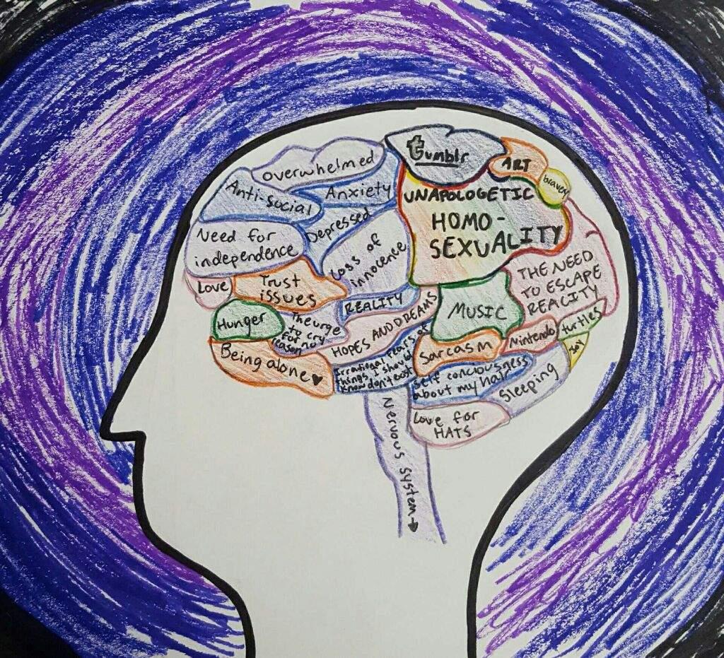 Have A Look Inside My Brain Art Amino