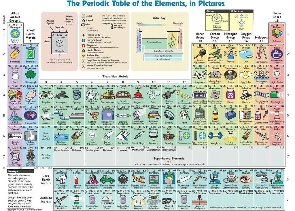 here are some examples of what other artists did from with their periodic table inspiration