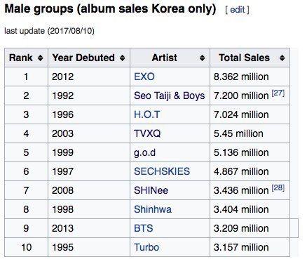 Exo Tops as Most Album Sales in South Korea   EXO (엑소) Amino