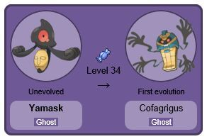 Cofagrigus Evolution
