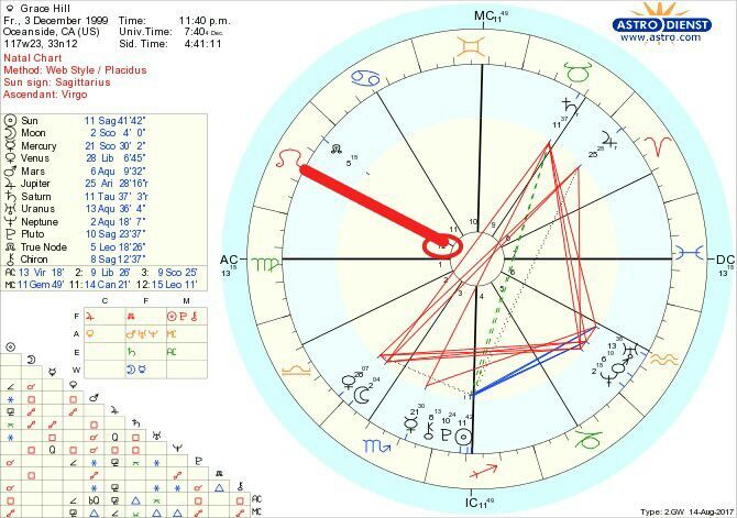 How To Look At A Natal Chart Without Getting Dizzy Pt1 Zodiac Amino