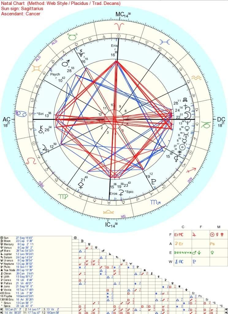 Astrology And Zodiac Channels On Youtube Zodiac Amino