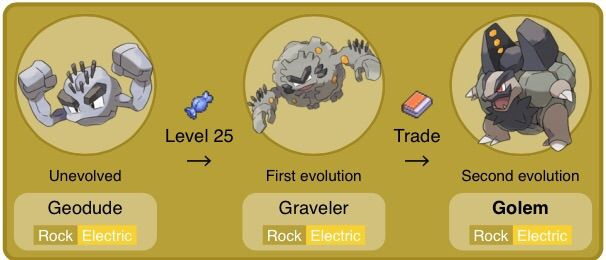 Alolan Golem | Electric Type | The Elements | Pokémon Amino