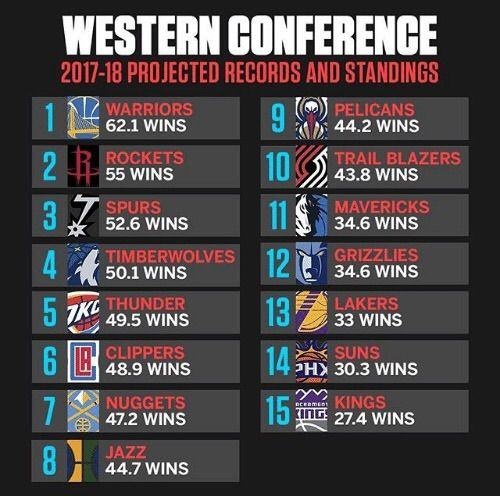 2017-2018 Western Conference Predictions