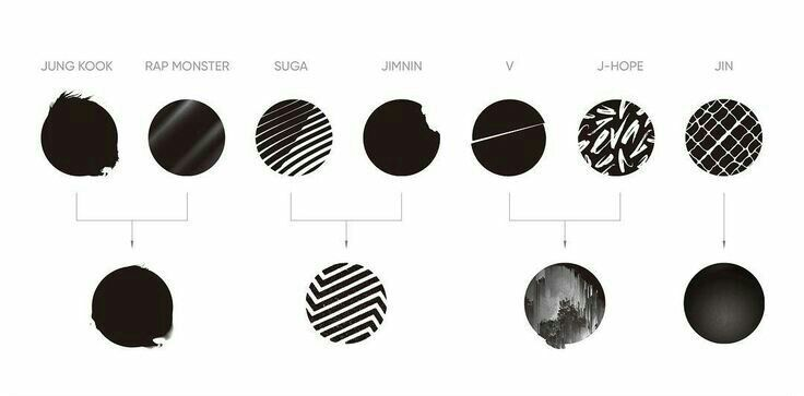 Album art hidden clue love yourself her armys amino the logosymbol for next albumthe extension of wings you never walk alone was created by overlapping the four circles of the wings album art solutioingenieria Gallery