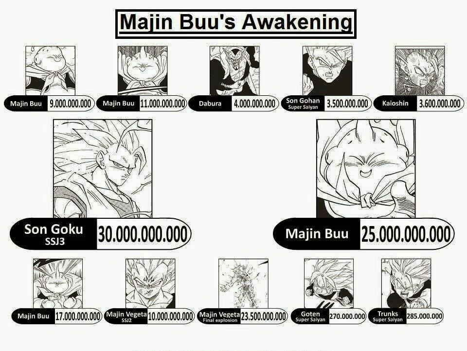 Os Niveis De Poder De Luta De Dbz Parte 4 Dragon Ball Oficial Amino