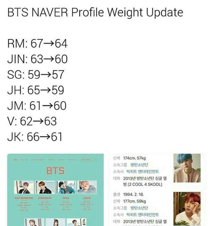 NAVER UPDATE ABOUT BTS' WEIGHT | ARMY's Amino
