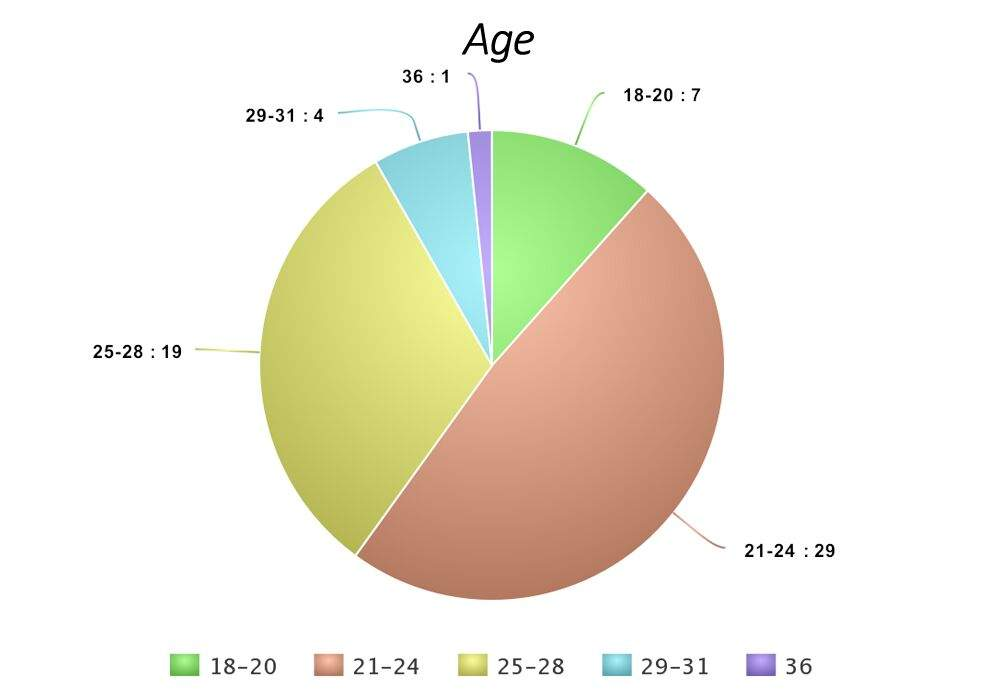 Pie Charts Of My Biases K Pop Amino