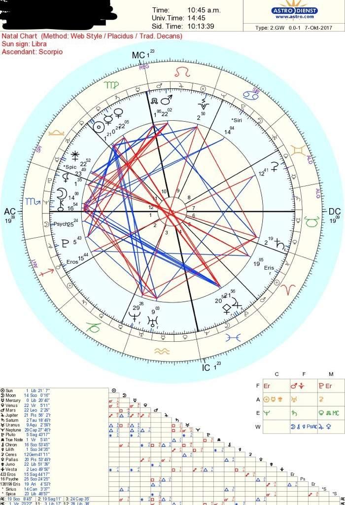 I Misread My Sun Mercury Sign However Zodiac Amino