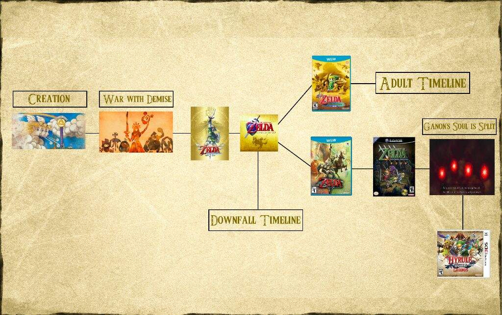 could hyrule warriors legends fit into the zelda timeline zelda amino