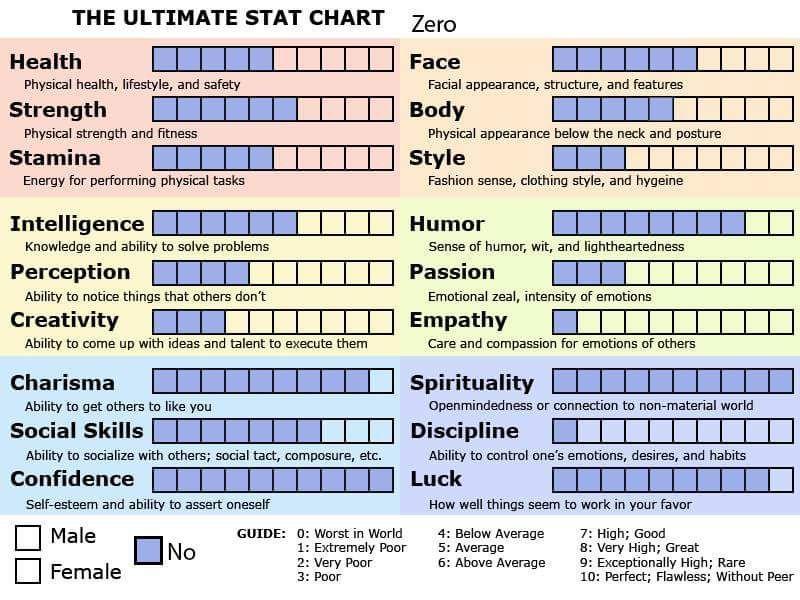 Character Stat charts | Character Generator Amino