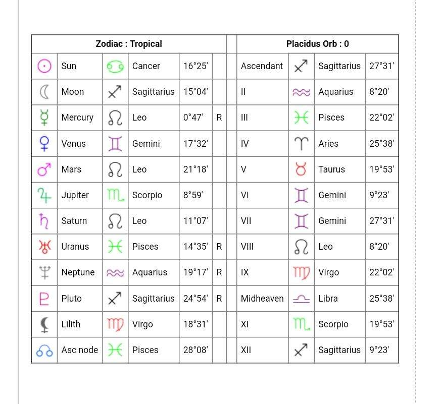 My Birth Chart Zodiac Amino