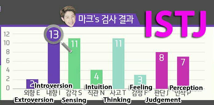 A Look At Got7's Personalities + Compatibility Information
