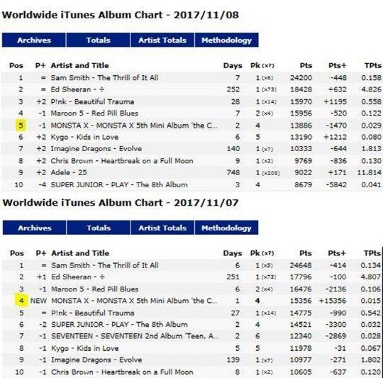 itunes charts worldwide