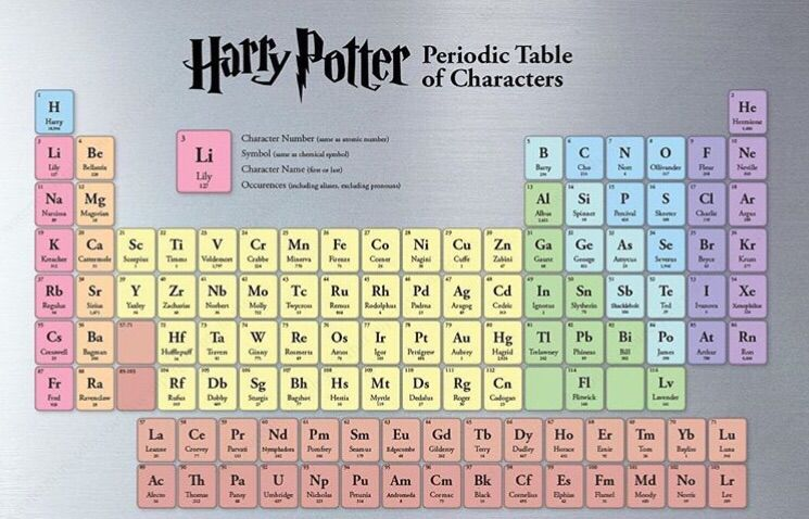 periodic table of characters harry potter amino