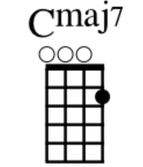 Awesome Ukulele Chord Cmaj7 Sketch - Beginner Guitar Piano Chords ...