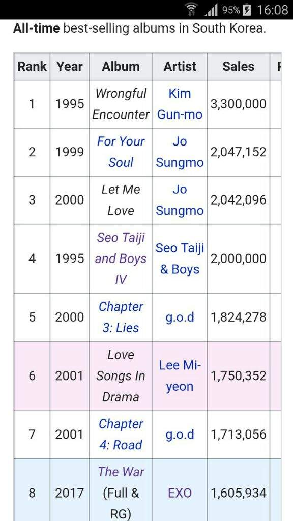 8 EXO All Time Best Selling Albums in South Korea | Exo-L's