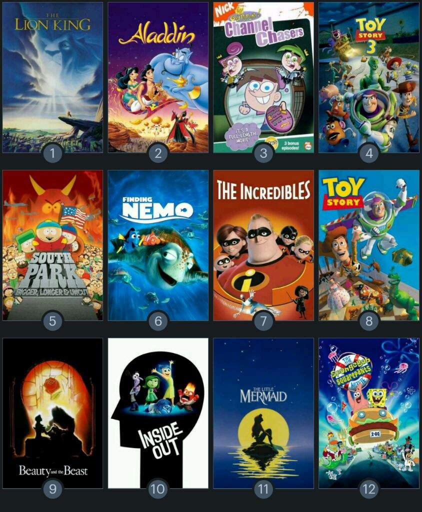 guese my age based on my top 10 favorite animated movies cartoon amino